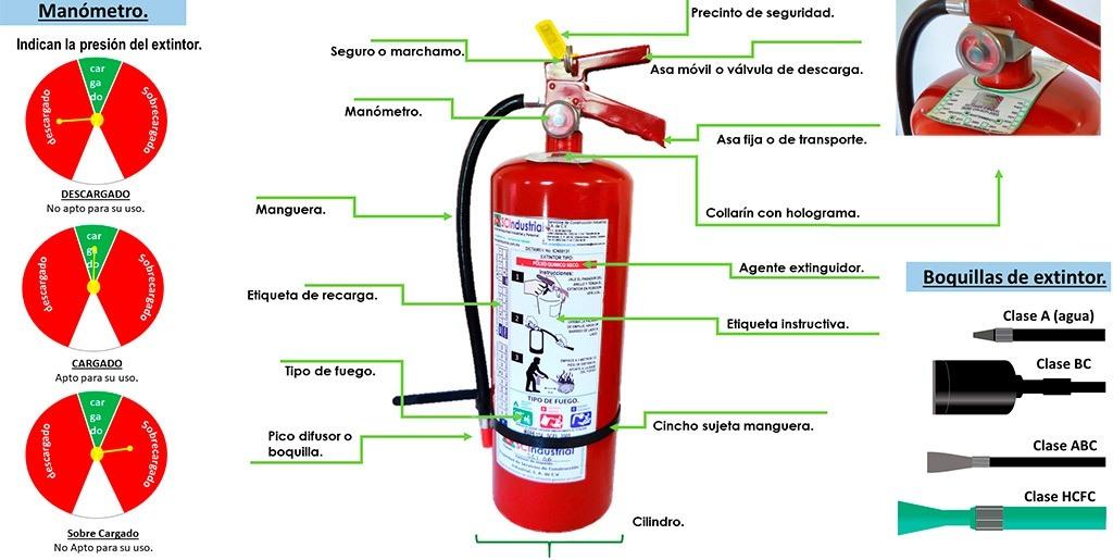 Infografía de las partes de un extintor